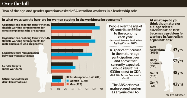 Westpac, westpac report, mature age, ageism in the workplace, mature workers