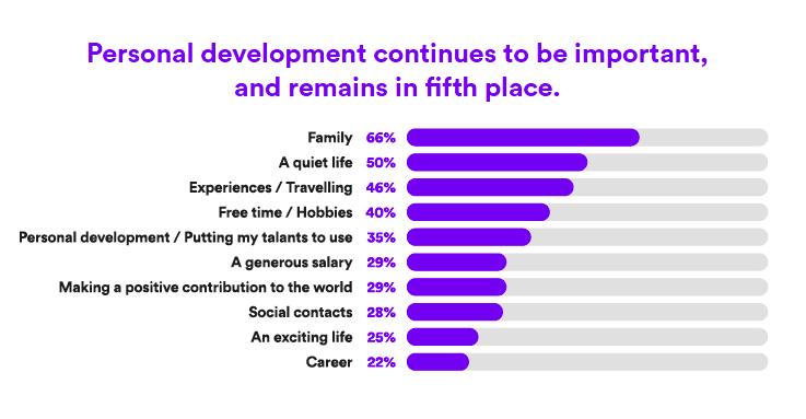 personal development, career, career success, values,