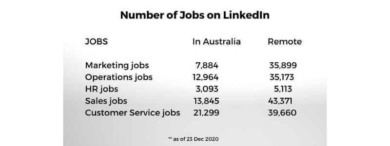 Job openings, Jobs on LinkedIn, LinkedIn